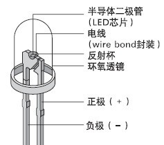 <a href=http://www.led-100.com target=_blank>led显示屏</a>应用产品原材料选择专题一:LED发光二极管的选配