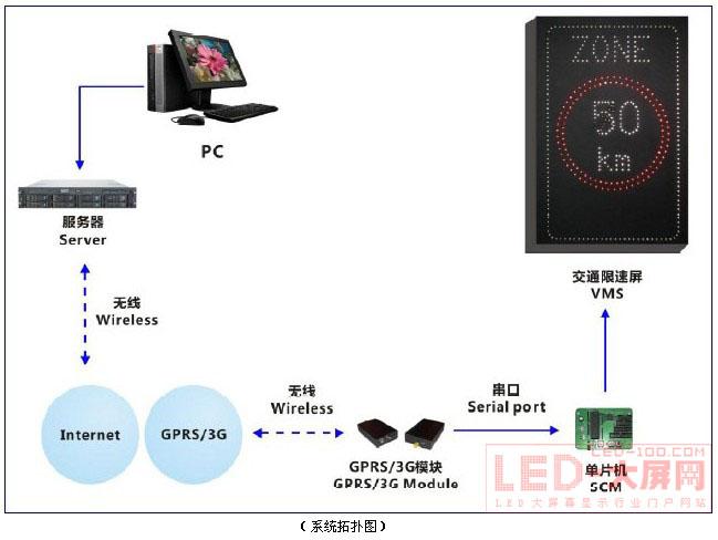 德彩光电LED交通限速屏---交通无线领域又一新品