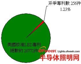 1996年-2010年全球LED技术专利诉讼调查
