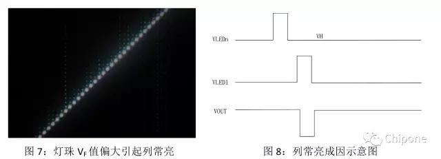 一文读懂LED显示屏行驱动的六大挑战!
