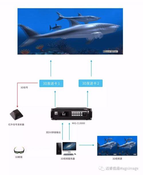 技术分享|MIG-CL9000拼接器3D实现方式