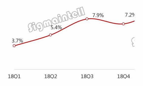 2019上半年全球显示器面板市场总结:出货下滑,结构升级超预期