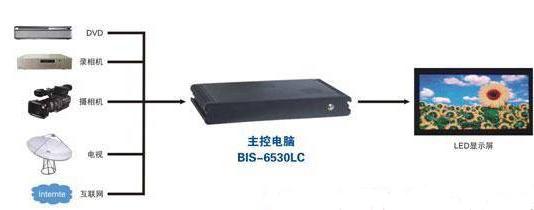 基于BIS-6530LC系统的LED信息显示屏技术方案