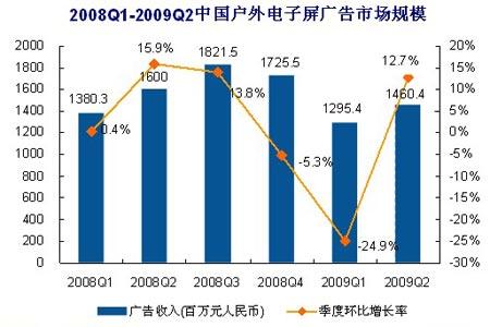 第二季度户外电子屏广告市场:为14.6亿