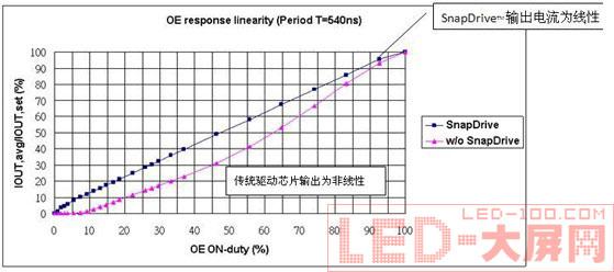驱动芯片实现led显示屏亮度的提升