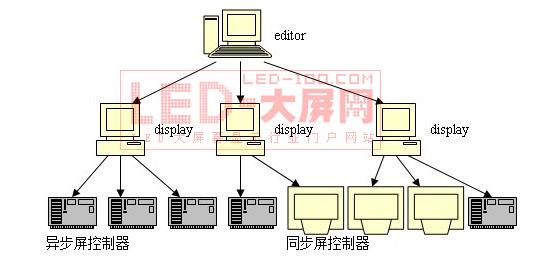 深圳摩尔亘:信息发布<a href=http://www.led-100.com target=_blank>LED显示屏</a>应用!