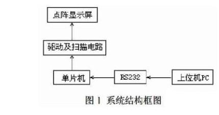 二,系统的硬件结构